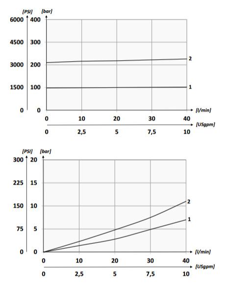 График падение давления для манифольда Oleoweb BM