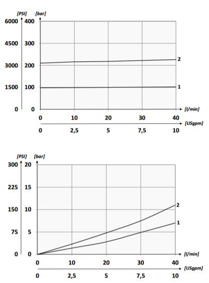 График падение давления для манифольда Oleoweb BP3