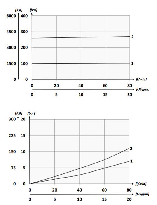График падения давления для манифольда Oleoweb BS5