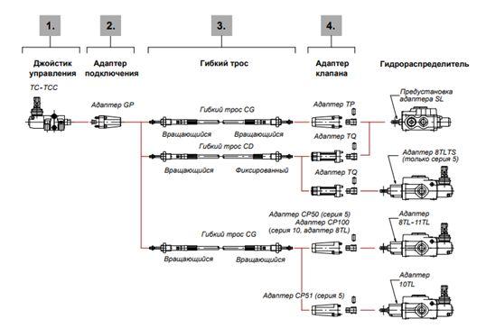 схема подключения секционных блоков tcc10 - промснаб спб