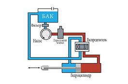 Схема стандартной гидросистемы - Промснаб спб