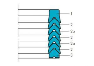схема шевронных уплотнений GT/5, GT/7 Guarnitec - промснаб спб
